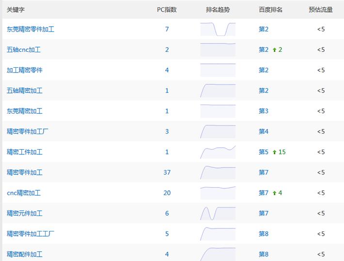 东莞网站优化排名